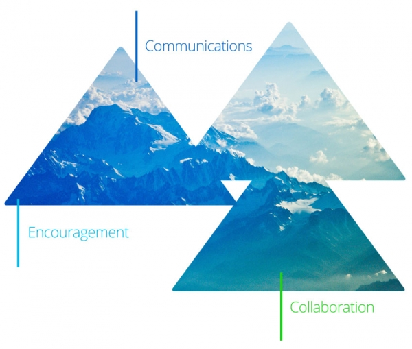 Communications, encouragement and collaboration - Hampshire
